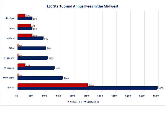 Custom_campaign_image_midwest_llc_fee_bar_chart_whitespace__2_